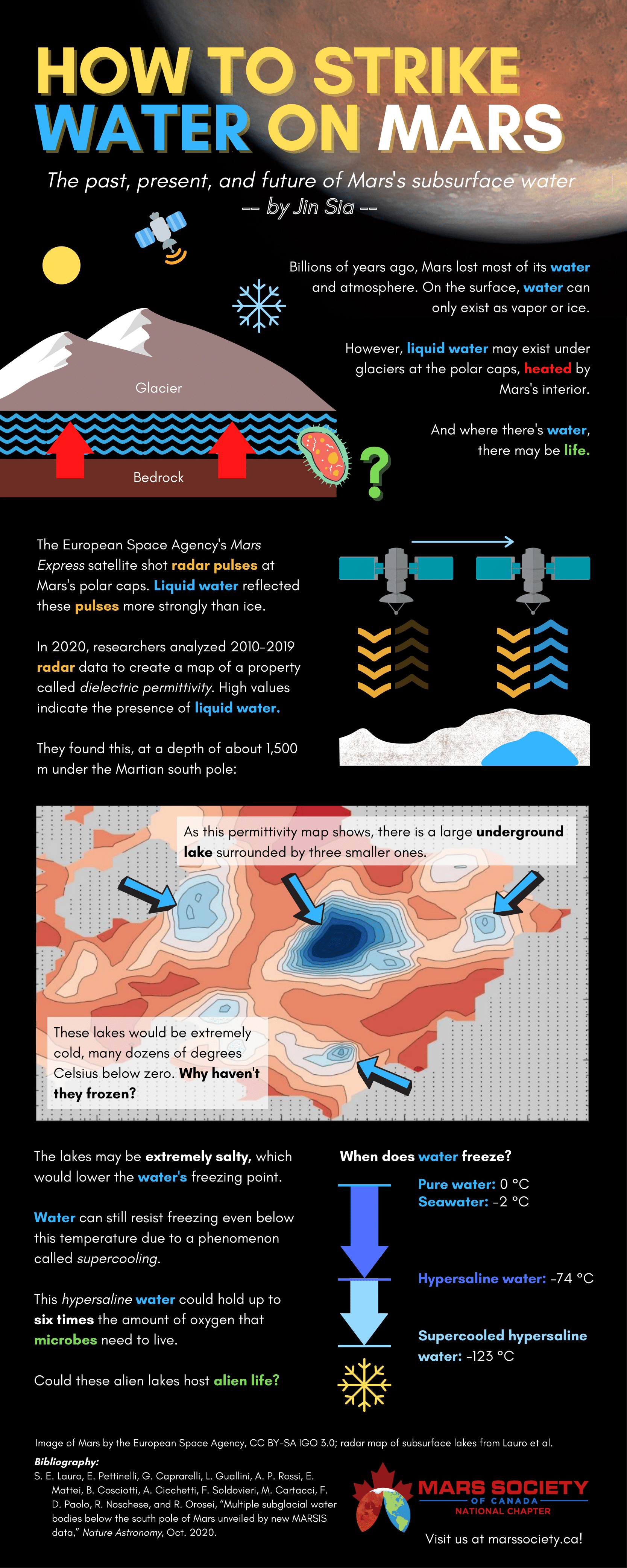 mars water infographic details